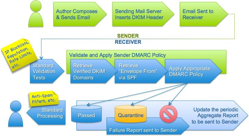 DMARCAre Important in Email Delivery 1