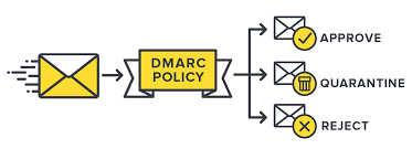 DMARCAre Important in Email Delivery